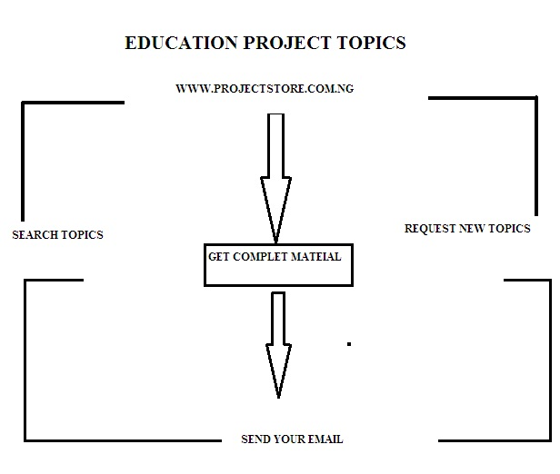 List of Free Education Project Topics and Research Materials